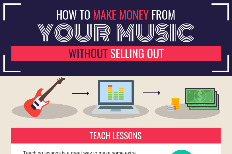 making money with music thumbnail